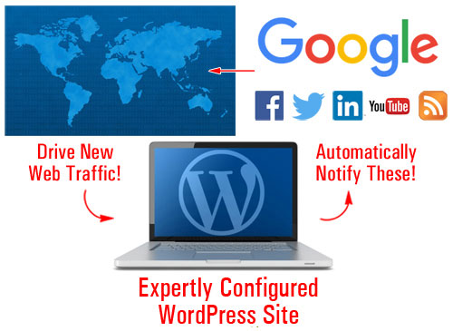 WordPress can automate your traffic generation